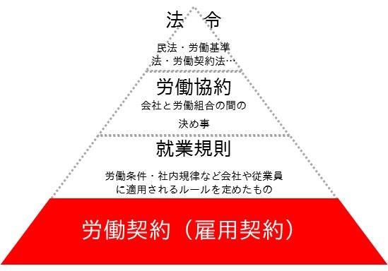 ピラミッド(雇用契約)