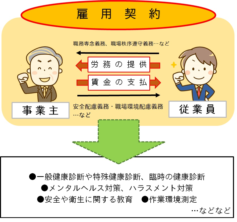 雇用契約のイメージ
