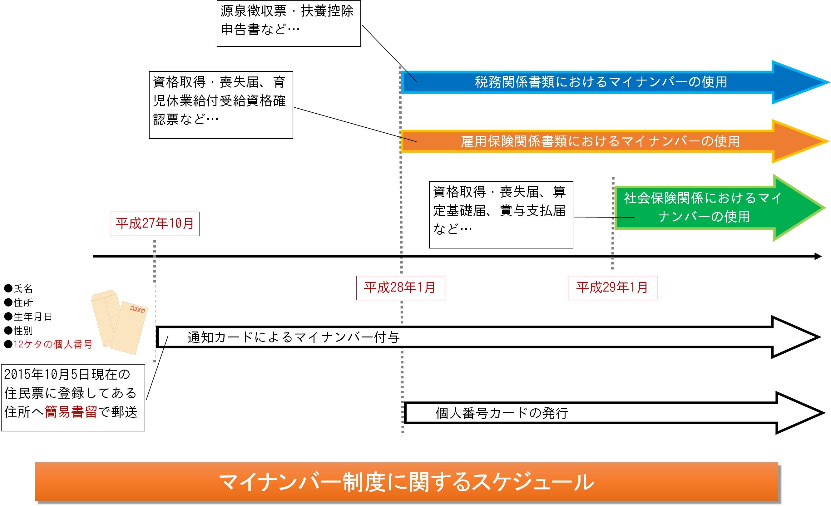 マイナンバー制度のスケジュール