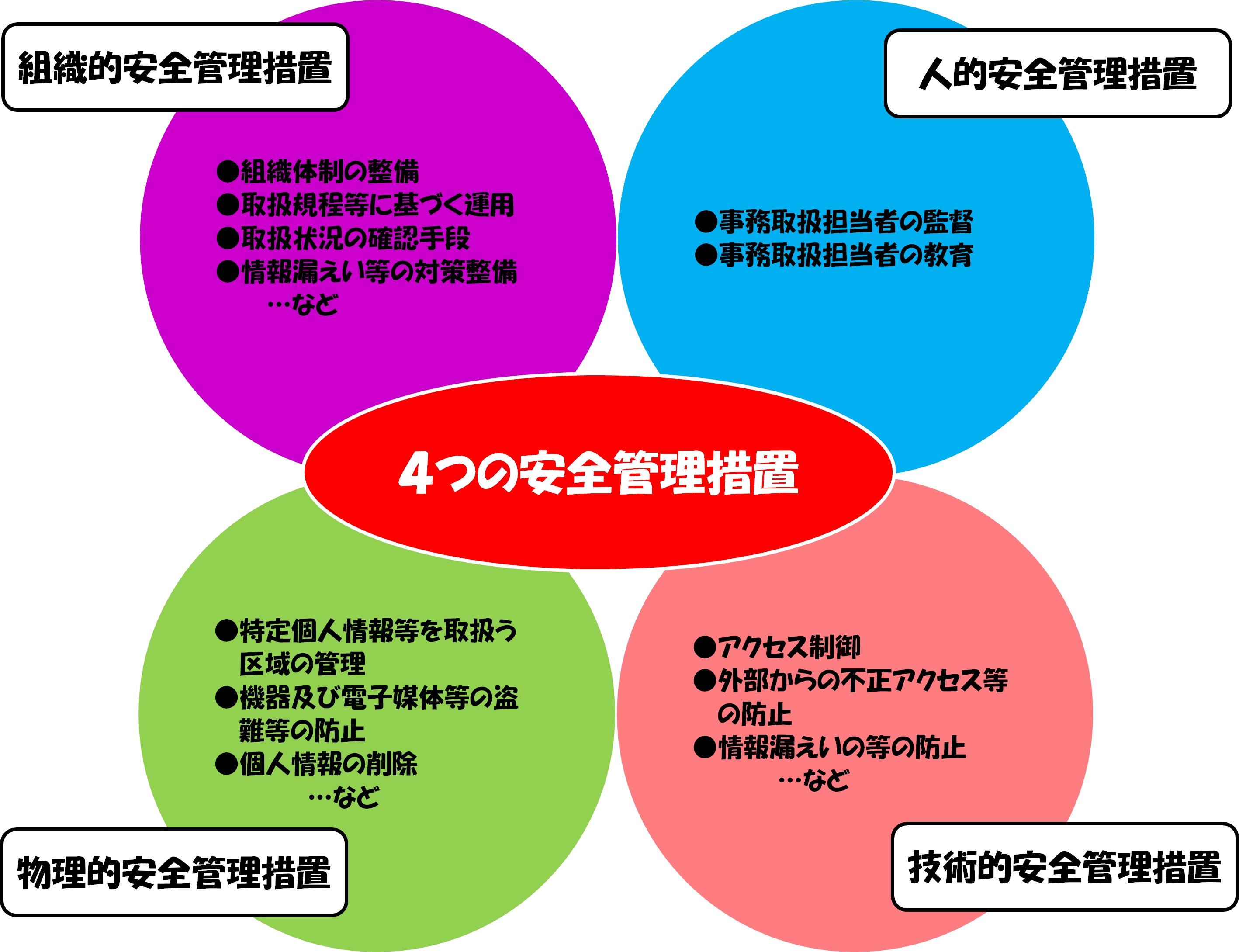 4つの安全管理措置