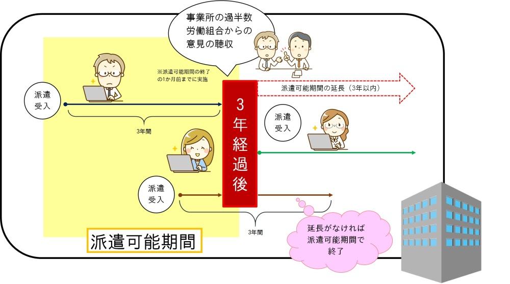 派遣法改正~事業所単位の期間制限